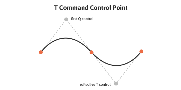 T Command Control Point