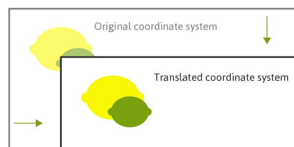 Translated coordinate system